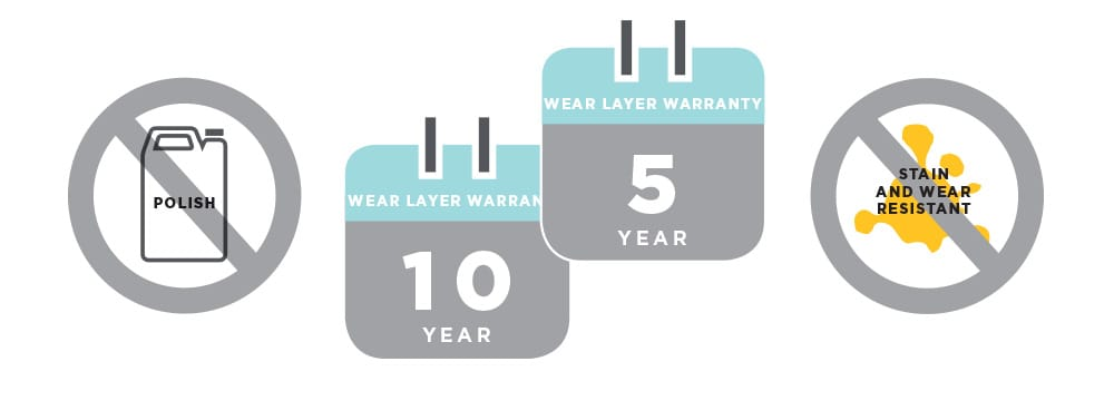 Warranty varies by product Type